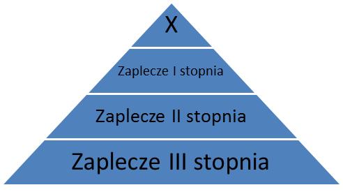 linkowanie na zasadzie piramidy